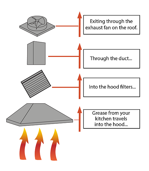 All Florida Fire Equipment Also Offers A Variety Of Commercial Hood Exhaust  Fan Hinge Kits. Call Today For More Information!