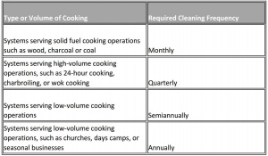 Hood Cleaning Frequency